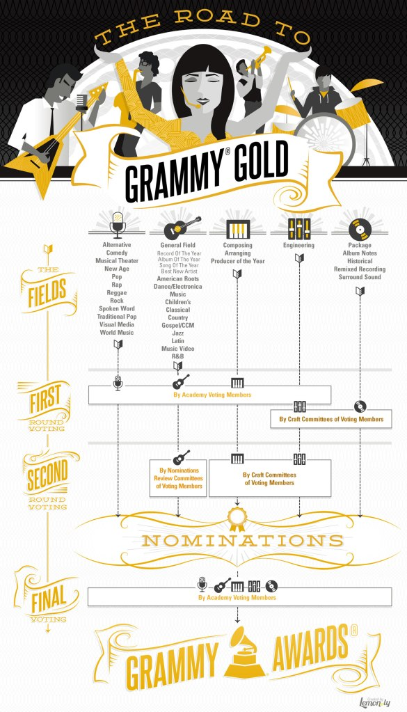 grammy_infographic_june2013_0